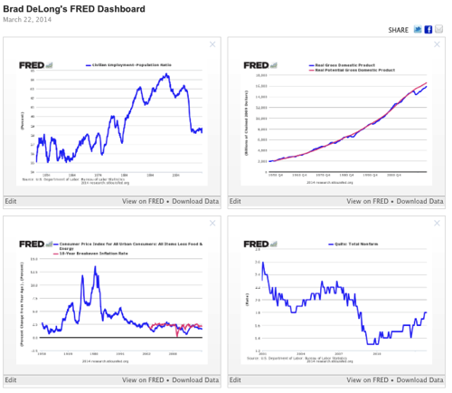 Brad DeLong s FRED Dashboard St Louis Fed