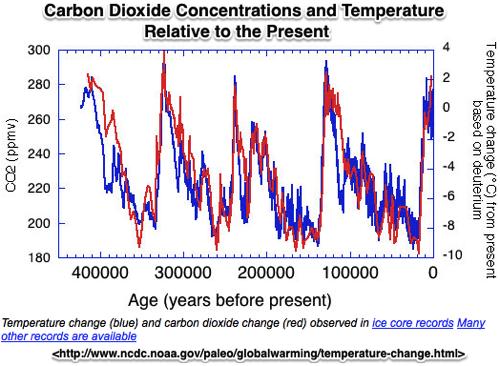 NOAA Paleoclimatology Global Warming The Data