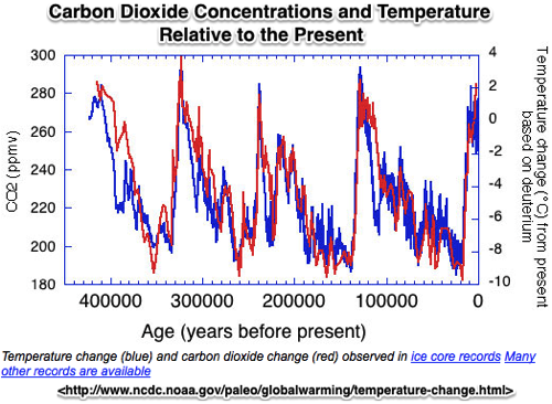 NOAA Paleoclimatology Global Warming The Data
