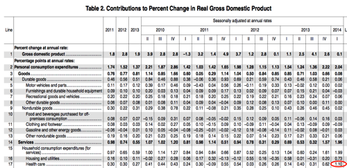 Bea gov newsreleases national gdp 2014 pdf gdp1q14 adv pdf