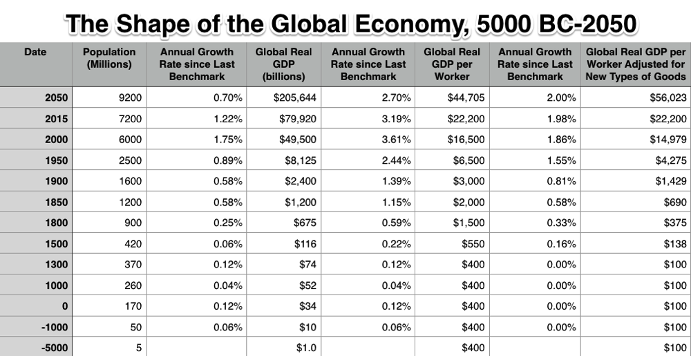 20140528 Very Long Run Economic Growth numbers