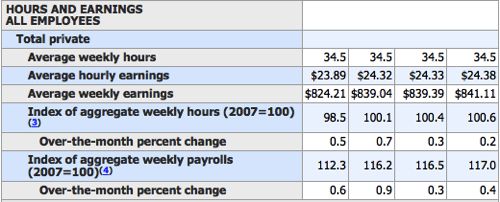 Employment Situation Summary Table B Establishment data seasonally adjusted