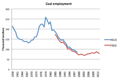 The War on Coal Already Happened NYTimes com