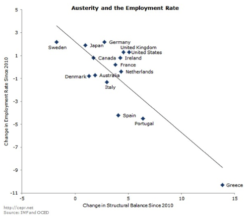 Austerity and the Employment Rate CEPR Blog
