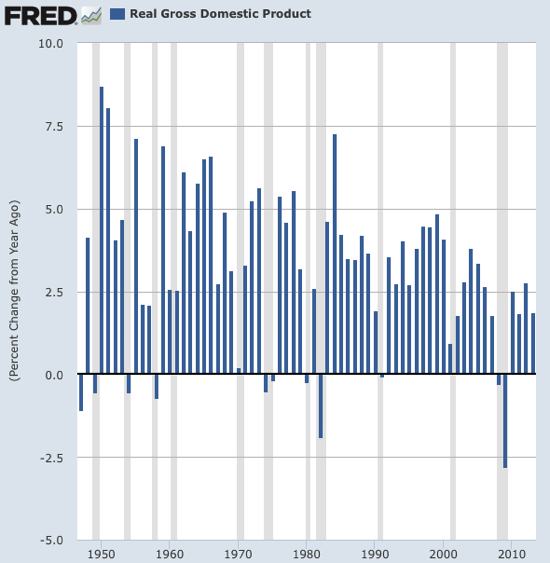 Graph Real Gross Domestic Product FRED St Louis Fed