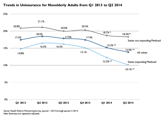 QuickTake Number of Uninsured Adults Continues to Fall under the ACA Down by 8 0 Million in June 2014