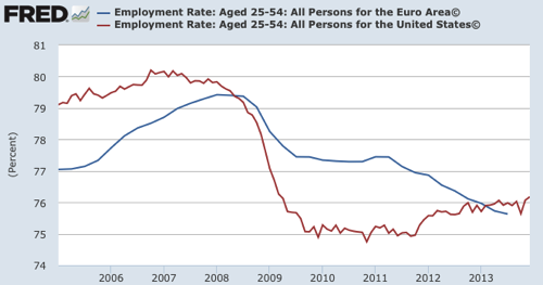 Graph Employment Rate Aged 25 54 All Persons for the Euro Area© FRED St Louis Fed
