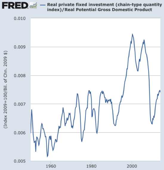 Graph Real private fixed investment chain type quantity index FRED St Louis Fed