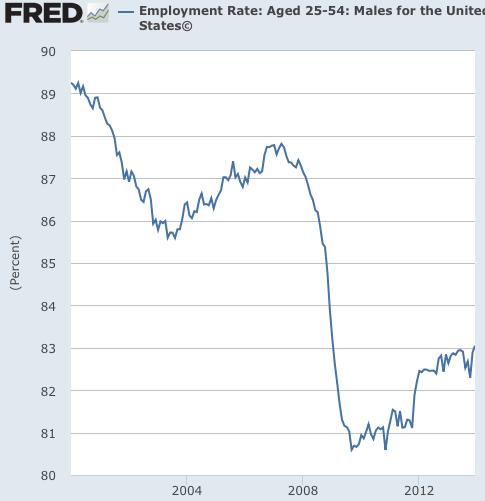 Graph Employment Rate Aged 25 54 Males for the United States© FRED St Louis Fed
