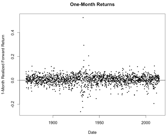 RSTUDIO Shiller--One-Month Returns