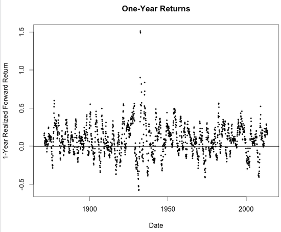 RSTUDIO Shiller--1-Yr Return