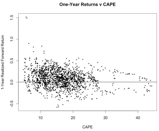RSTUDIO Shiller--1-Yr Return v CAPE