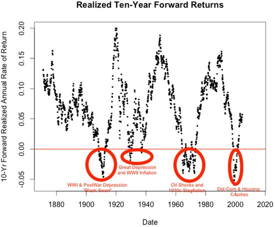 RSTUDIO Shiller--10-Yr Return + 4 Loss Periods