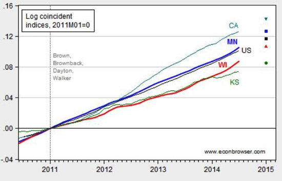 Wisconsin Forecasted to Lag Further Behind Minnesota Econbrowser