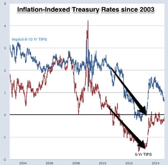 Graph 10 Year Treasury Inflation Indexed Security Constant Maturity FRED St Louis Fed