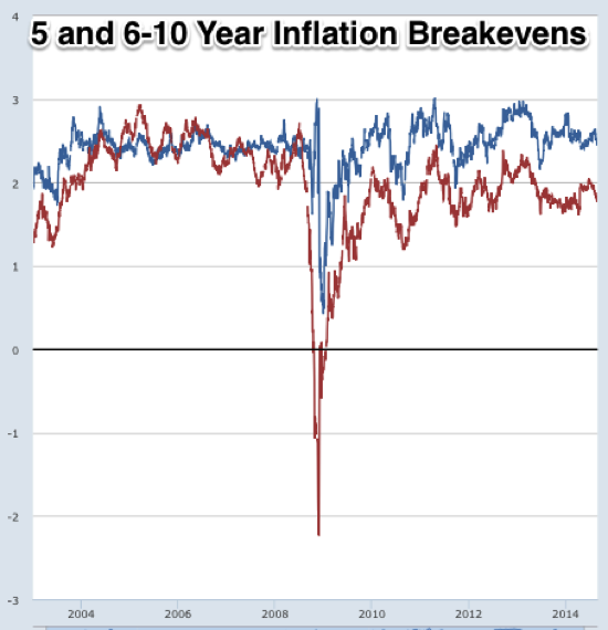 Graph 5 Year Breakeven Inflation Rate FRED St Louis Fed