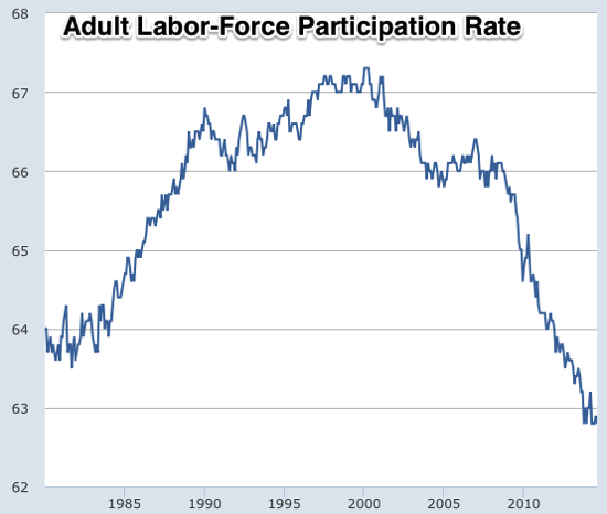 Graph Civilian Labor Force Participation Rate FRED St Louis Fed