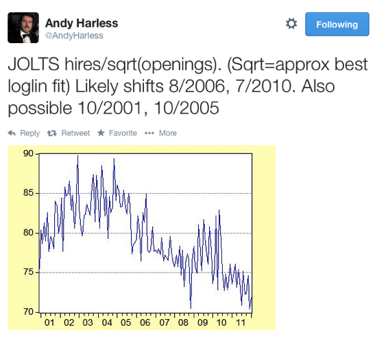 Andy Harless on Twitter JOLTS hires sqrt openings Sqrt approx best loglin fit Likely shifts 8 2006 7 2010 Also possible 10 2001 10 2005 http t co vsCGNjDw