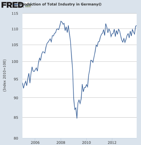 Graph Production of Total Industry in Germany© FRED St Louis Fed