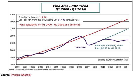 Blogs review The forever recession Jérémie Cohen Setton at Bruegel org
