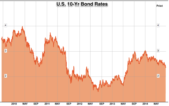 US Generic Govt 10 Year Yield Chart USGG10YR Bloomberg