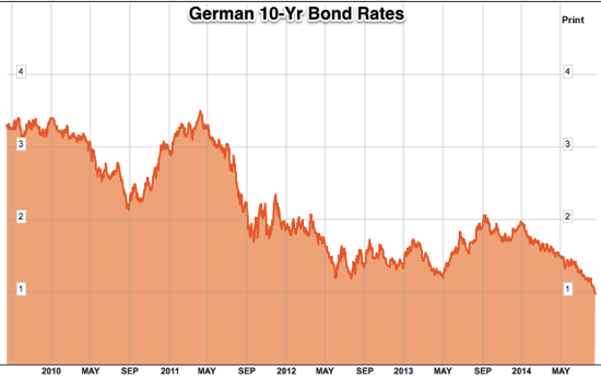 Germany Generic Govt 10Y Yield Chart GDBR10 Bloomberg