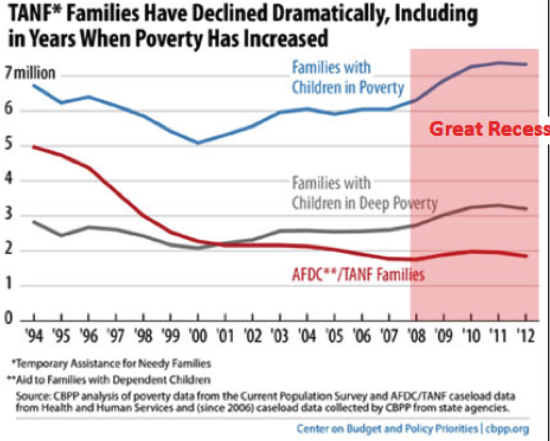 Chart of the Day Welfare Reform and the Great Recession Mother Jones