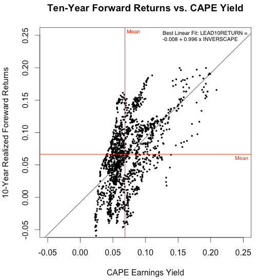 RSTUDIO Shiller--Plot of 10-Yr Fwd Returns vs CAPE Yield