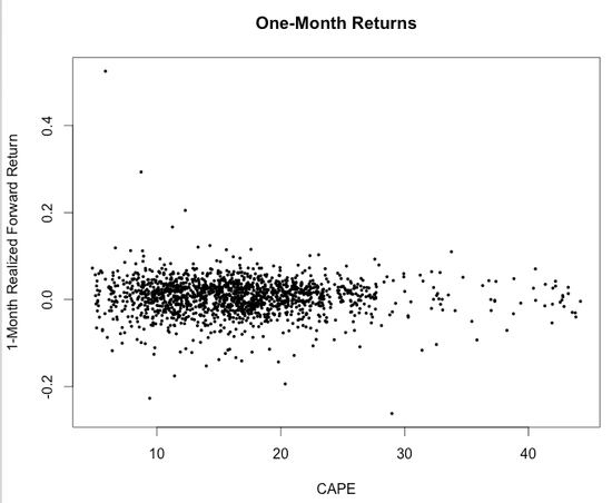 RSTUDIO Shiller--1-Mo Return v CAPE