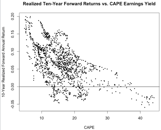 RSTUDIO Shiller--10-Yr Return v CAPE