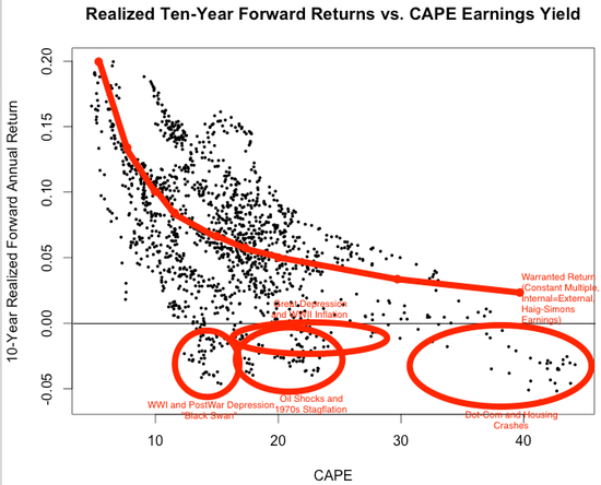 RSTUDIO Shiller--10-Yr Return v CAPE + 4 Loss Periods
