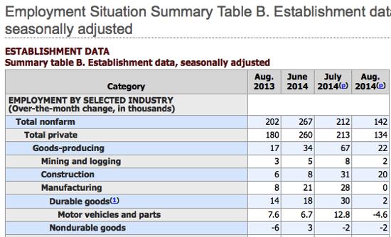 Employment Situation Summary Table B Establishment data seasonally adjusted