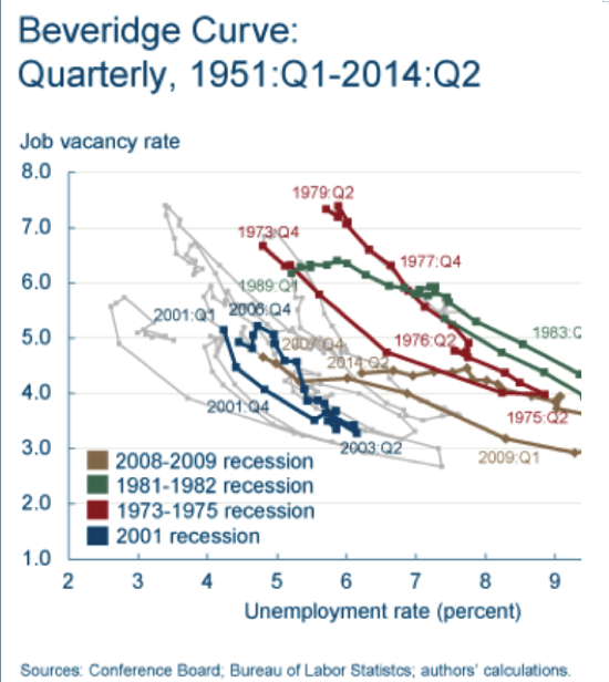 Reassessing the Beveridge Curve Shift Four Years Later Murat Tasci and Jessica Ice Economic Trends 09 05 14 Federal Reserve Bank of Cleveland