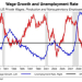 Over at Equitable Growth: It Really Seems as Though Dallas Fed President Richard Fisher Doesn't Want Real Wages to Increase, or Doesn't Believe Real Wages Can Increase, or Something: Tuesday Focus for September 23, 2014