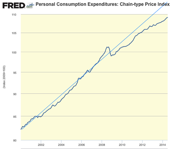 Graph Personal Consumption Expenditures Chain type Price Index FRED St Louis Fed