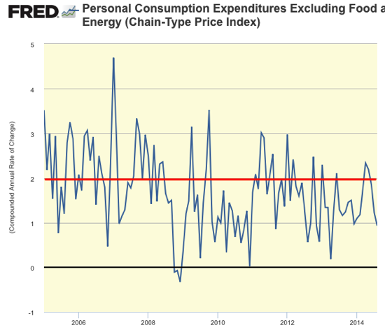 Banners and Alerts and Graph Personal Consumption Expenditures Excluding Food and Energy Chain Type Price Index FRED St Louis Fed