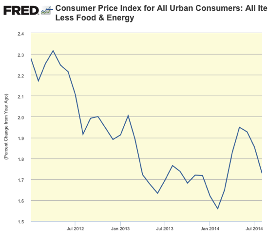 Consumer Price Index for All Urban Consumers All Items Less Food Energy FRED St Louis Fed