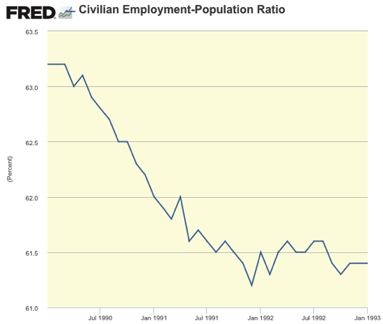 Civilian Employment Population Ratio FRED St Louis Fed