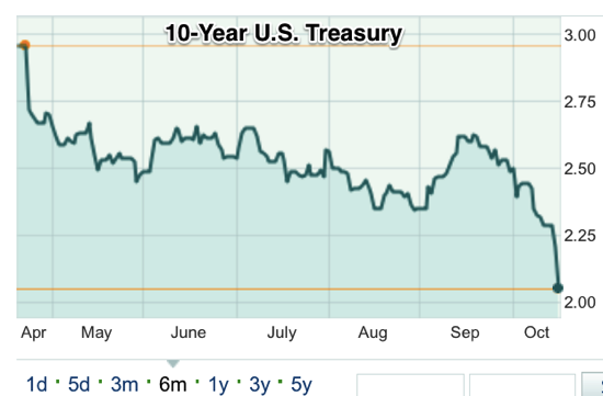 10 YEAR Bond Quote 10 Year Treasury Note Bond Price Today 10 YEAR ICAPSD MarketWatch