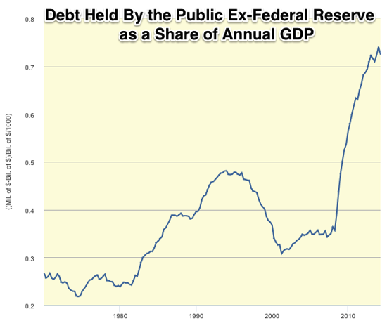 Graph Federal Debt Held by the Public FRED St Louis Fed