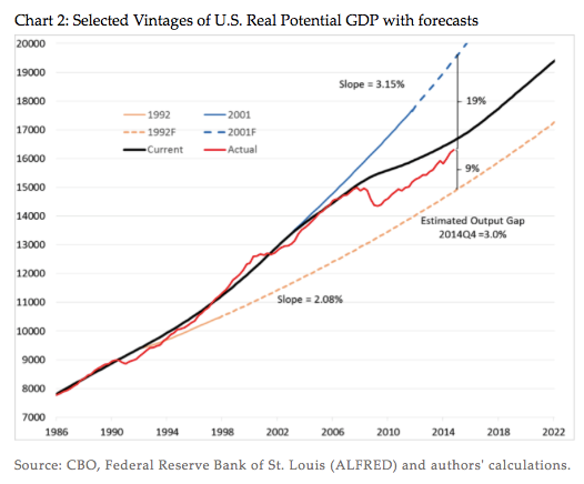 Forecasting Trend Growth Living with Uncertainty Money Banking and Financial Markets