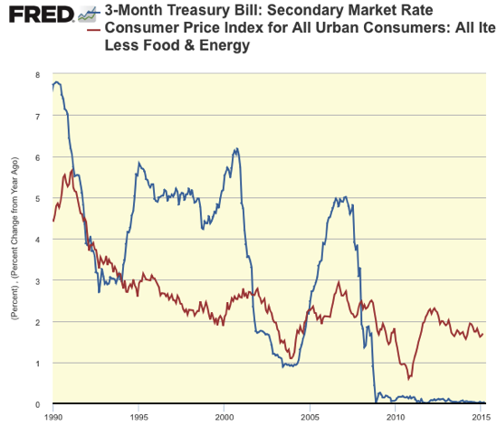 Graph 3 Month Treasury Bill Secondary Market Rate FRED St Louis Fed