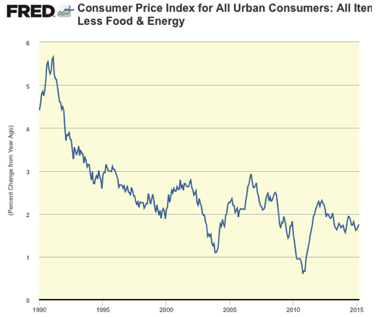 Graph Consumer Price Index for All Urban Consumers All Items Less Food Energy FRED St Louis Fed