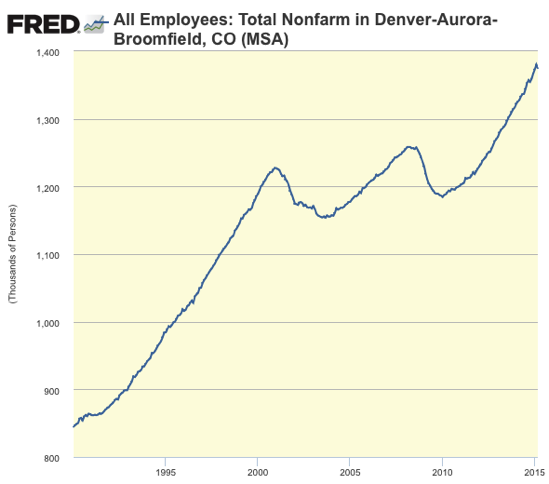 Graph All Employees Total Nonfarm in Denver Aurora Broomfield CO MSA FRED St Louis Fed