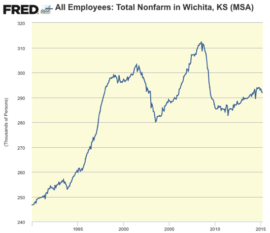Graph All Employees Total Nonfarm in Wichita KS MSA FRED St Louis Fed