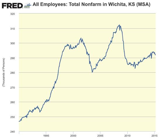 Graph All Employees Total Nonfarm in Wichita KS MSA FRED St Louis Fed