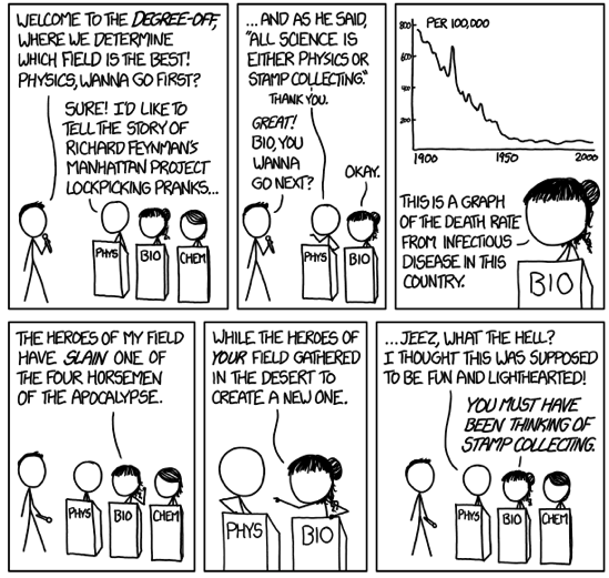 Xkcd Degree Off