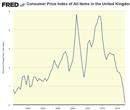 Graph Consumer Price Index of All Items in the United Kingdom© FRED St Louis Fed