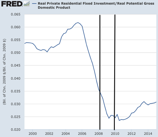 Graph Real Private Residential Fixed Investment FRED St Louis Fed