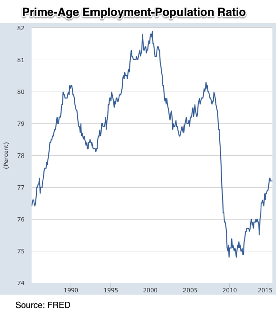 Graph Employment Population Ratio 25 54 years FRED St Louis Fed